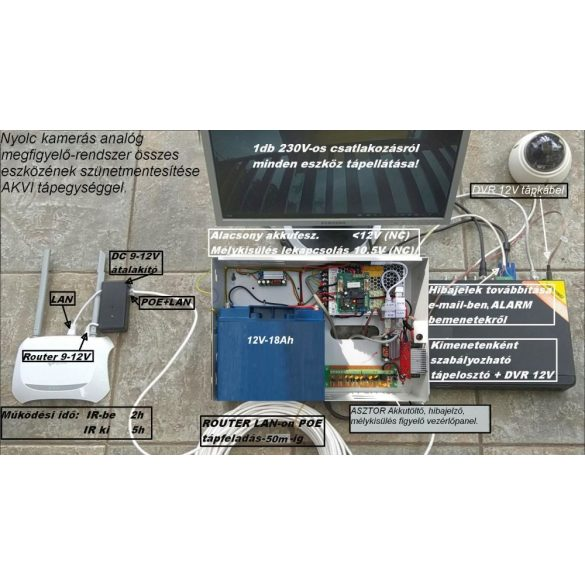 AKVI-8K-AN-RT UPS  Szünetmentes tápegység 8 analóg kamera +DVR tápláláshoz1,5-3h időtartamig (akku nélkül)